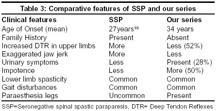 Tropical spastic paraparesis in Kerala, South India | TSpace Repository